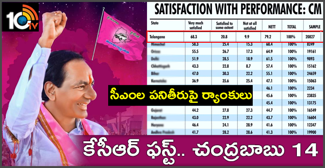 Voters most happy with Telangana, HP, Odisha CMs