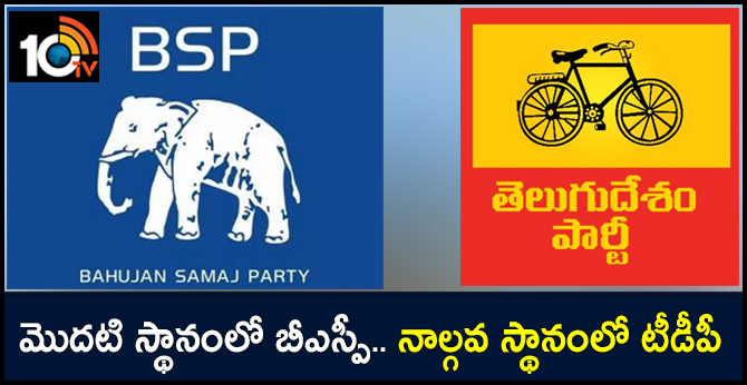 BSP has biggest bank balance among parties.. Tdp in 4th Place