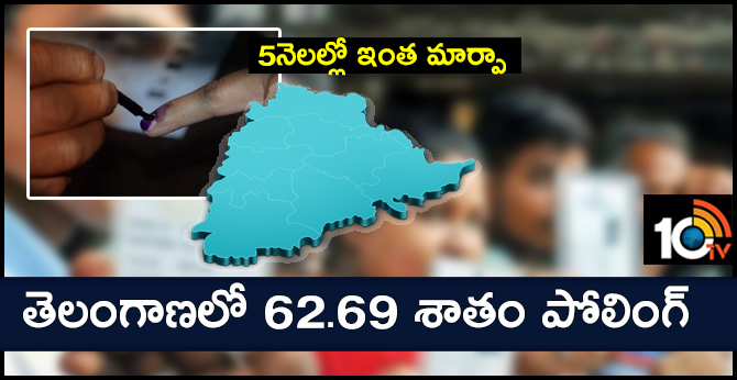 telangana loksabha elections 2019 polling percentage