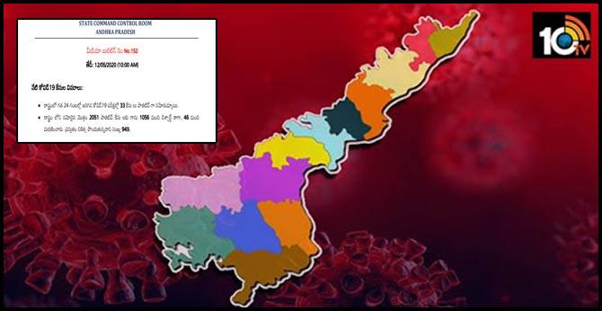 Corona @ 2051 in Andhra Pradesh