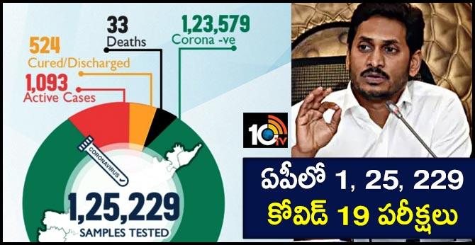 1, 25, 229 Covid 19 tests in Andhra Pradesh