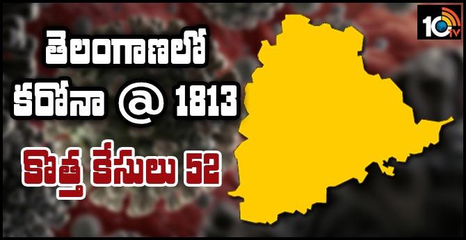 Corona @ 1813..52 new cases in Telangana