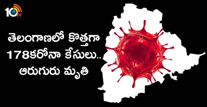 178 corona cases registered in Telangana, six people killed with virus