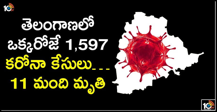 తెలంగాణలో ఒక్కరోజే 1,597 కరోనా కేసులు…11 మంది మృతి